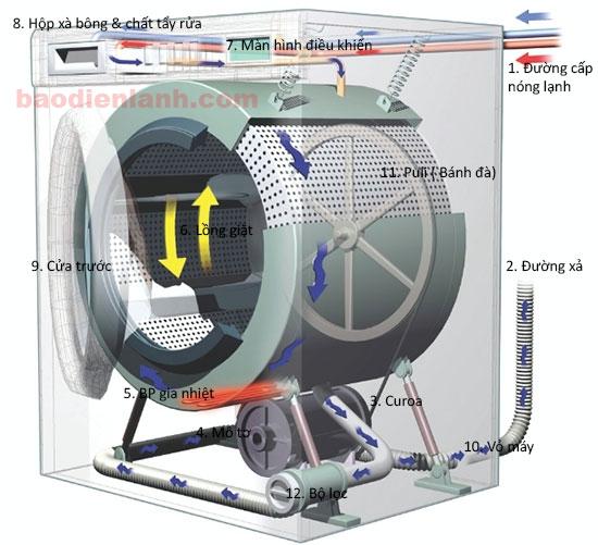 Cấu tạo chi tiết của máy giặt cửa trước lồng ngang